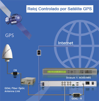 MEINBERG GPS Receivers are using the